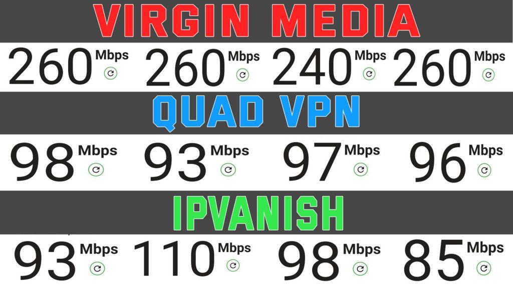 Quad VPN Speed Test
